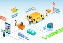 Emergence of E-Commerce - A brief history - Indian scenario